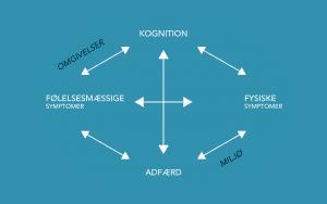 Model som viser symptomer på depression